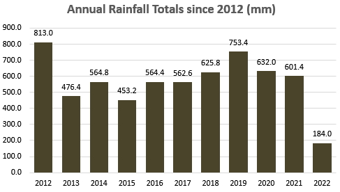 Conisbrough Monthly Rainfall